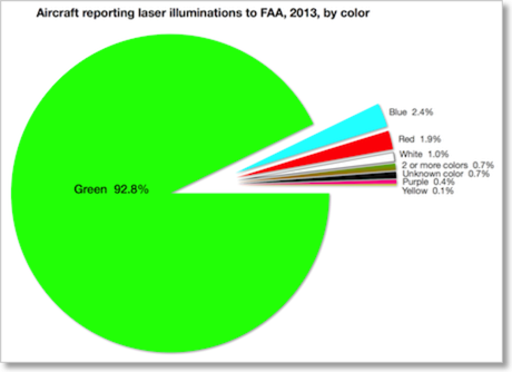 FAA incidents 2013 by color 450w