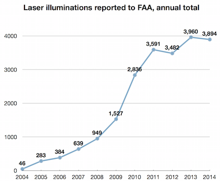 2014 laser aircraft totals FAA