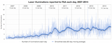 FAA incidents daily 2007-2014 copy