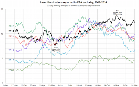 FAA incidents daily superimposed 2009-2014 copy