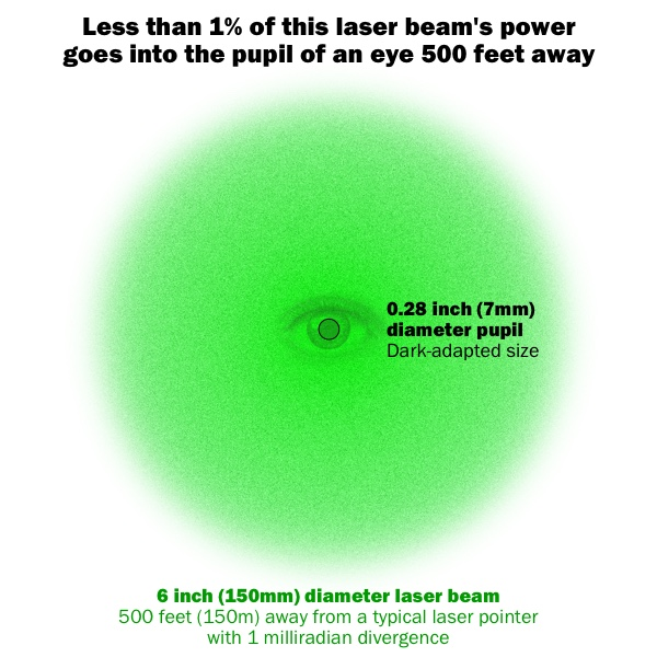 2017-08 laser diameter compared to 7mm pupil_600w