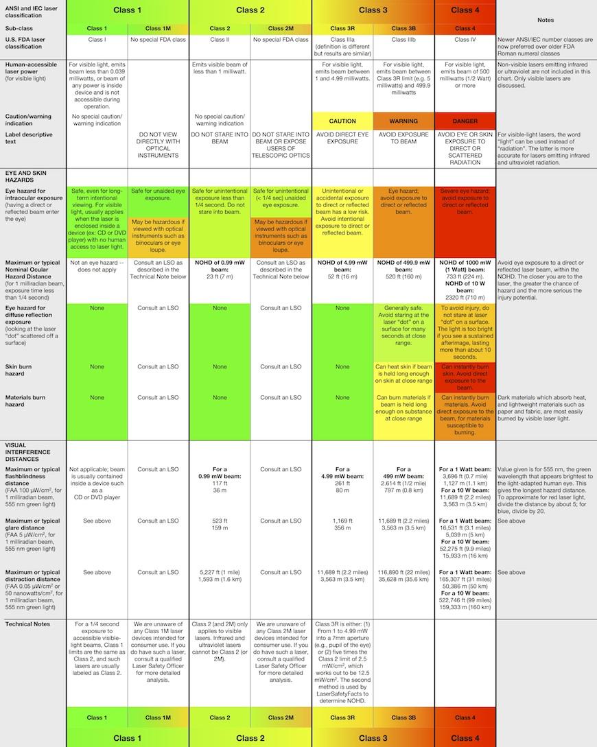 spreadsheet laser classes 870w