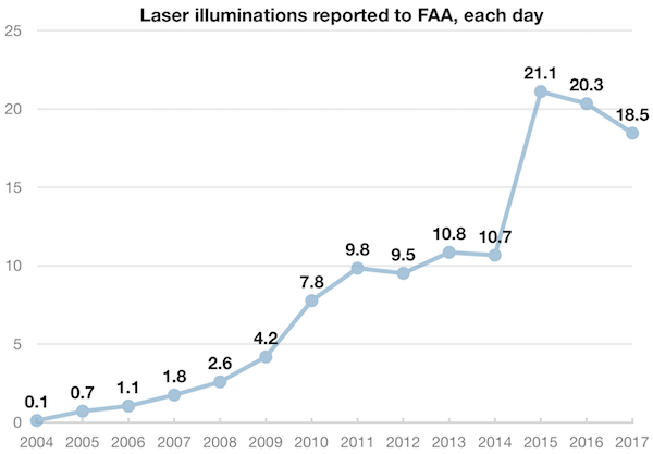 Faa Laser Pointer Safety Statistics Laws And General