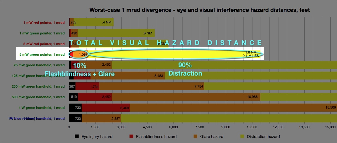 2011-12 eye and viz hazard chart 1 mrad 10pct-90pct for 5mW green