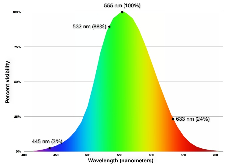 FAA-VCF-spectrum-rainbow-curve-better-colors-on-white_750w