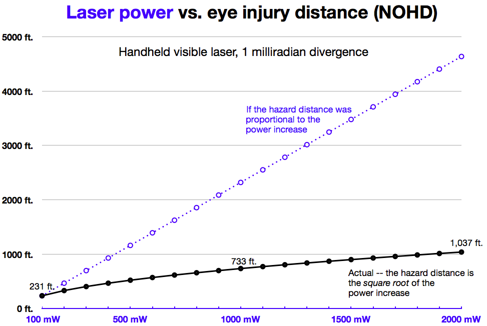 laser-power-vs-NOHD_973w