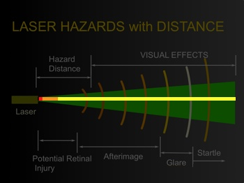 Old laser hazard distance diagram_new-color-bar_350w