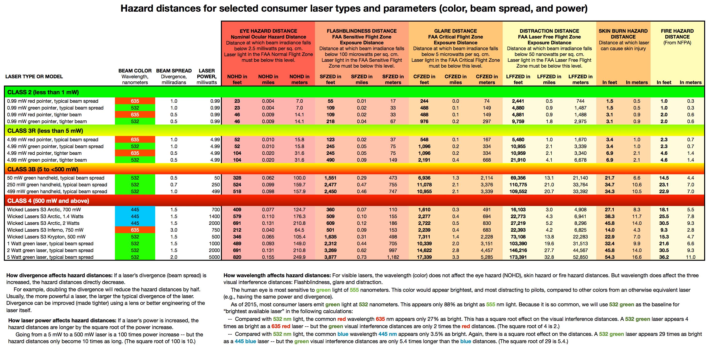 Laser Pointer Safety Laser Hazard Distances Chart