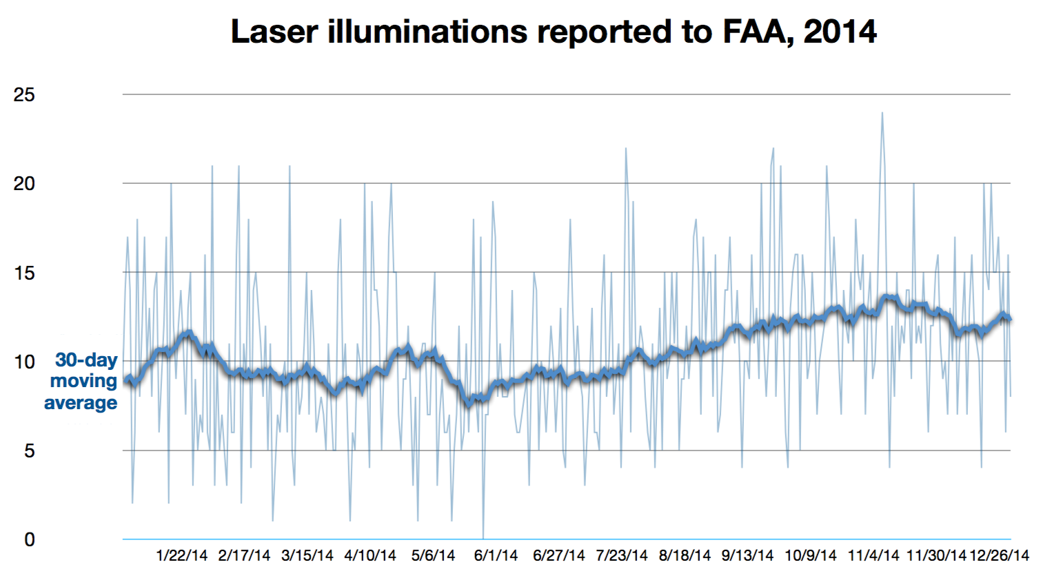 FAA Laser Pointer Safety Statistics Laws And General Laser - Faa map of us after 9 11