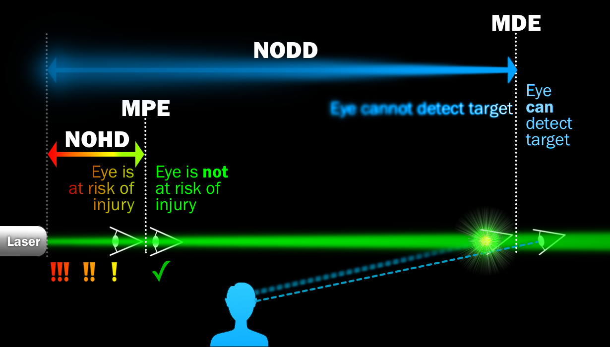 Laser Pointer Safety  The Nominal Ocular Dazzle Distance